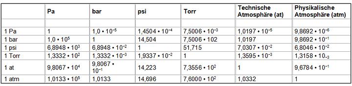 Luftdruck atmosph rischer druck for Tabelle quadratmeter