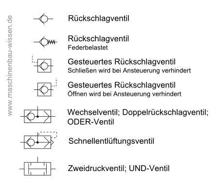 Schaltzeichen Fluidtechnik - Pneumatik & Hydraulik