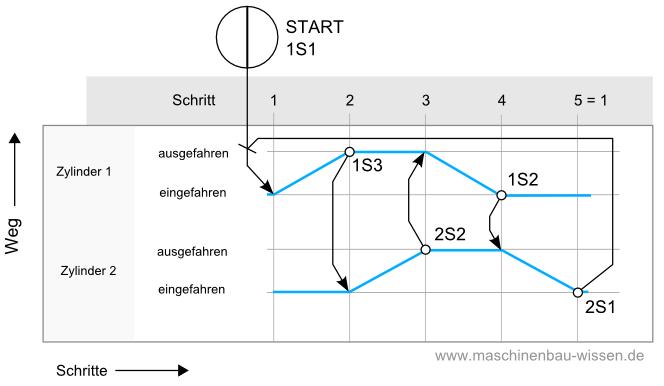 Funktionsdiagramme - Pneumatik - Beispiele & Aufgaben