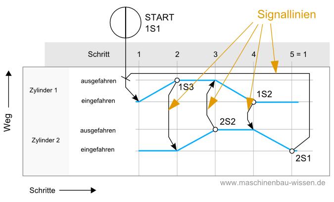 Funktionsdiagramme zeichnen / Elemente eines Funktionsdiagramms ...