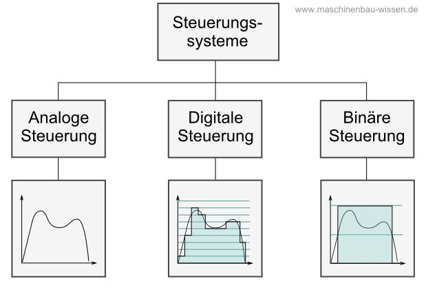 Binäre Signale