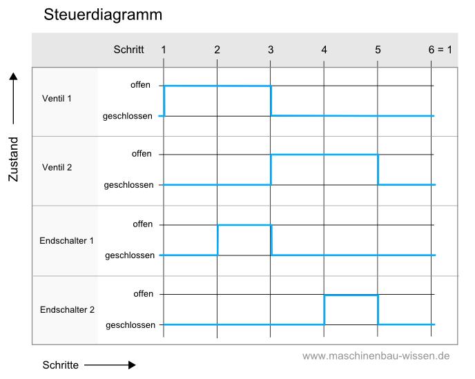 Pneumatik - Steuerdiagramm