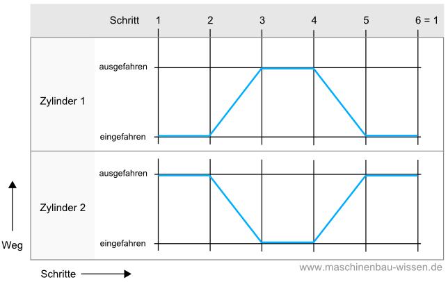 Weg-Schritt-Diagramm/ Wegdiagramm - Pneumatik