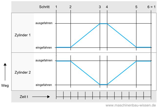 Weg-Zeit-Diagramm / Zustandsdiagramm - Pneumatik