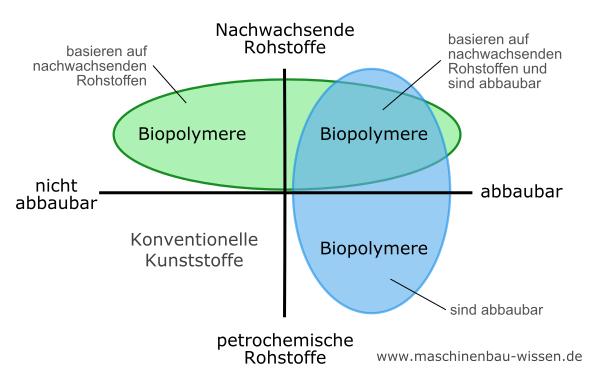 Biokunststoffe & Biopolymere