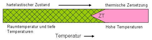 thermisches verhalten von duroplasten - Duroplast Beispiele