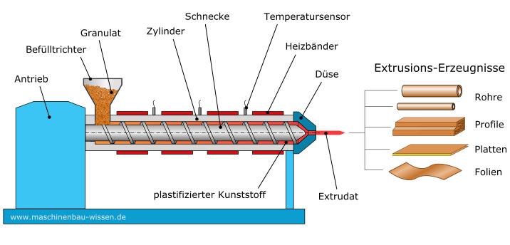 Funktionsweise Extrusion