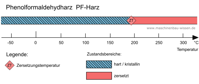 zustandsbereiche des duroplasten phenolharz - Duroplast Beispiele
