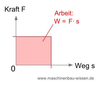 Mechanische Arbeit berechnen