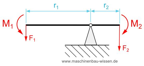 Einseitiger Hebel Physik Online Kurse 1
