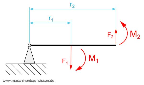 Puzzle Zur Identifizierung Von Hebeln Unterrichtsmaterial 10