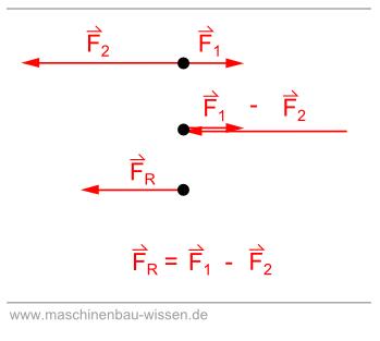 Kraft berechnen – Addition & Subtraktion von Kräften