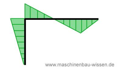 Aufgabe abgewinkelter balken for Maschinenbau statik