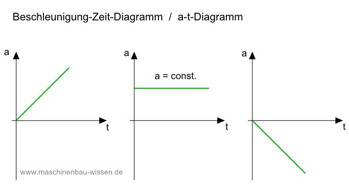 beschleunigung zeit diagramm a t diagramm zeichnen. Black Bedroom Furniture Sets. Home Design Ideas