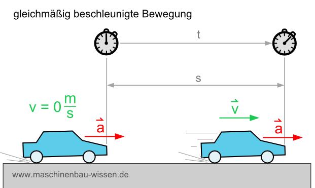 Beschleunigung Formel