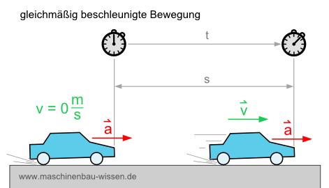 die gleichmig beschleunigte bewegung berechnen - Gleichformige Bewegung Beispiele