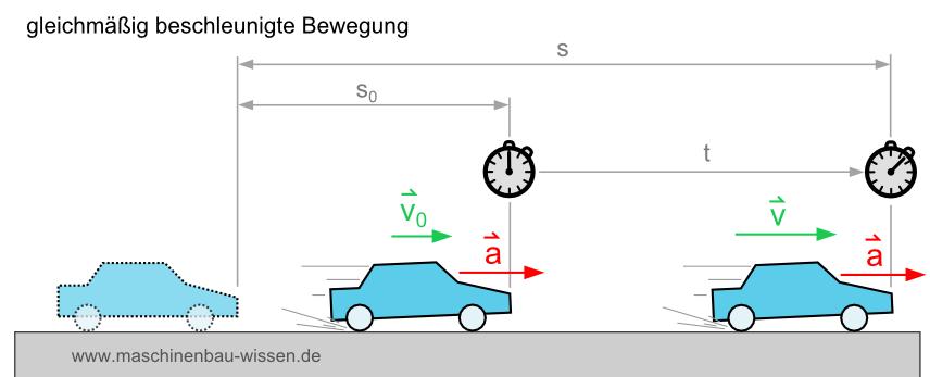 beschleunigung berechnen formel zur berechnung der beschleunigung. Black Bedroom Furniture Sets. Home Design Ideas