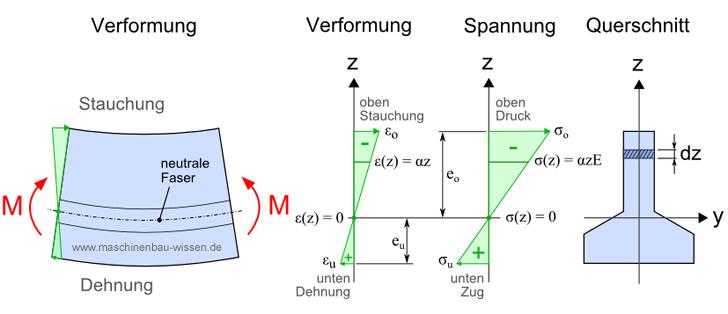 Querkraftfreie biegung berechnen for Statik balken berechnen