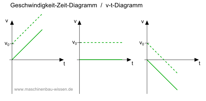 geschwindigkeit zeit diagramm v t diagramm zeichnen. Black Bedroom Furniture Sets. Home Design Ideas