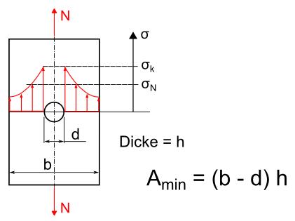 Berechnung Von Kerben Kerbspannung Berechnen