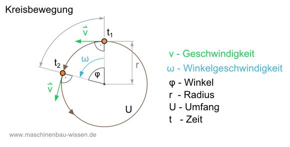 Kreisförmige Bewegung