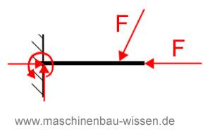 Gleichgewicht statische bestimmtheit for Gleichgewichtsbedingungen statik