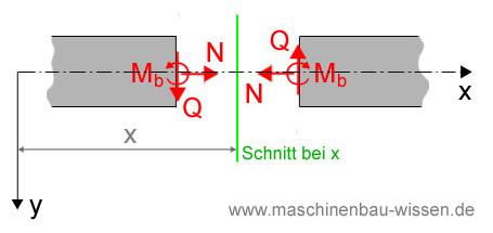Gleichgewicht freischneiden for Maschinenbau statik