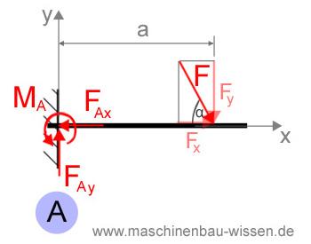 Gleichgewicht Beispiel Berechnung Von Lagerkr Ften