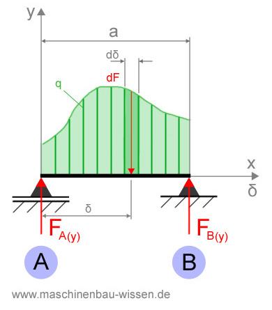 Gleichgewicht balken mit streckenlast for Statik balken berechnen