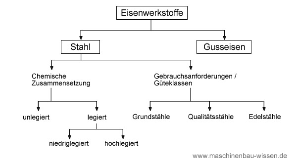 Arten der eisenwerkstoffe for Mechanik lagerarten