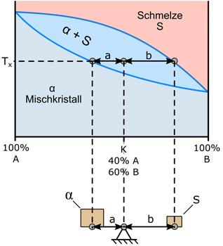 Phasendiagramm werkstoffkunde